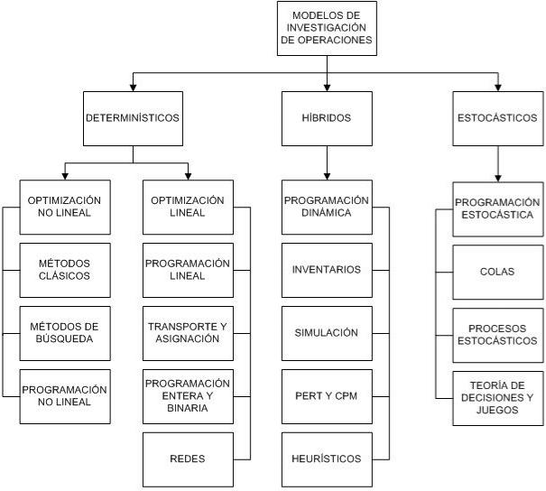Modelos de investigación de operaciones