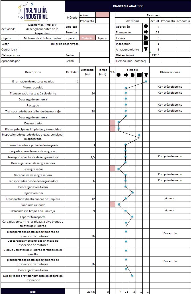 Diagrama del proceso del recorrido