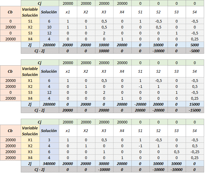 Simplex tabla 10