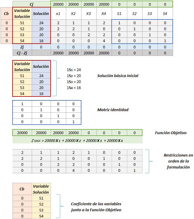 Simplex Solución inicial