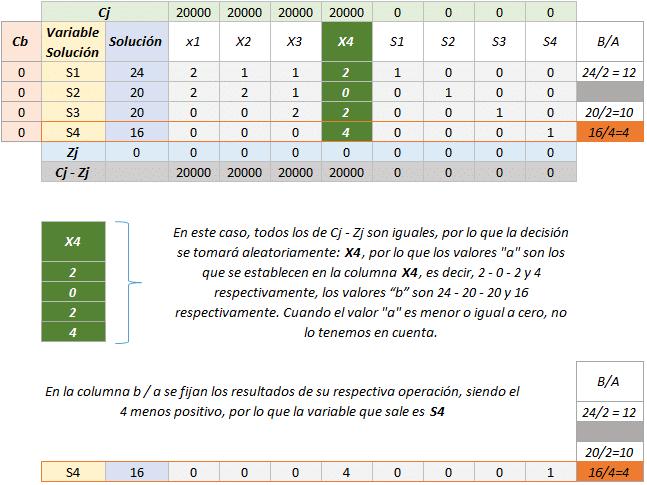 Simplex tabla 3