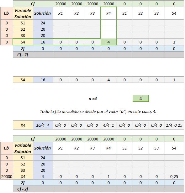 Simplex tabla 4