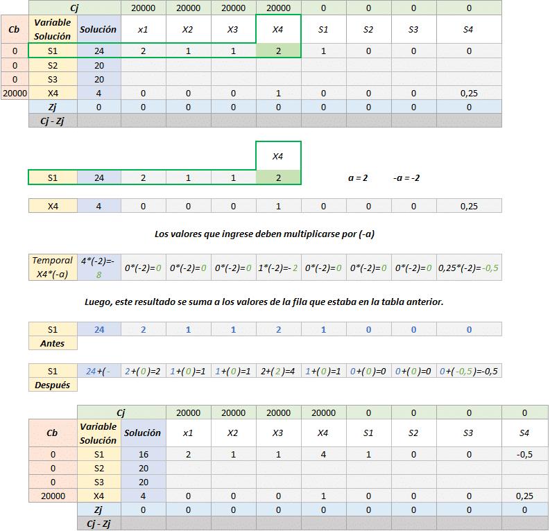 Simplex tabla 5