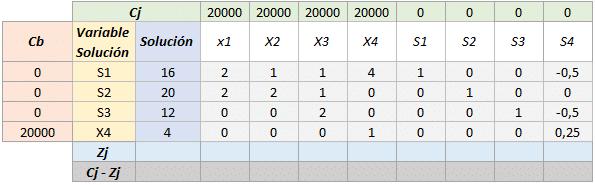 Simplex tabla 6