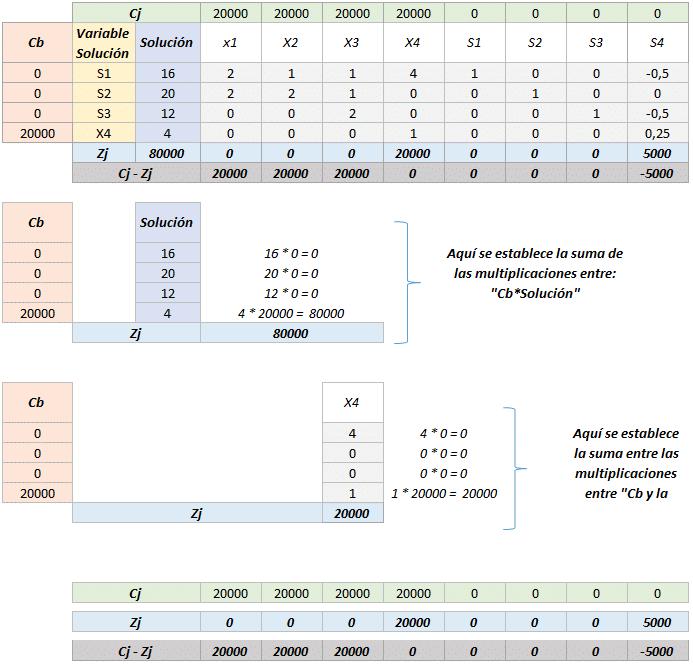 Simplex tabla 7