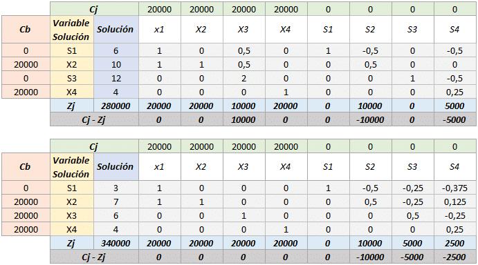 Simplex tabla 8