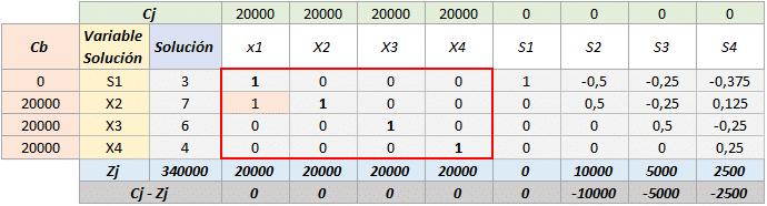 Simplex tabla 9
