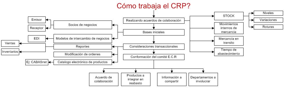 CRP logística