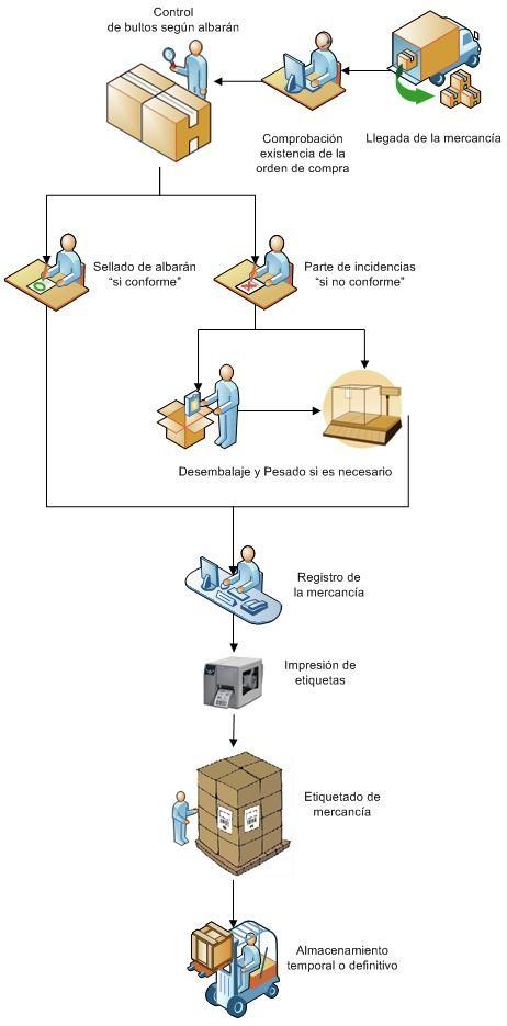 Proceso de recepción en almacenes