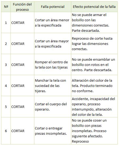 Análisis del Modo y Efecto de Fallas (AMEF)