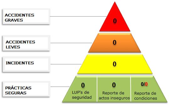 Pirámide de seguridad