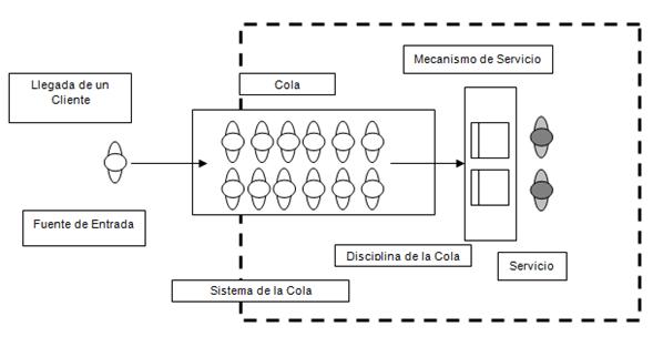 Diagrama Colas