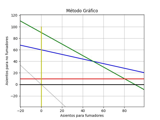 método_gráfico