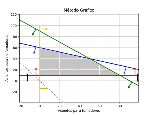 metodo_grafico2