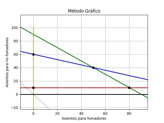 método_gráfico2