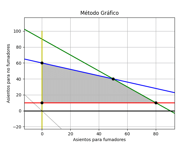 método_gráfico3