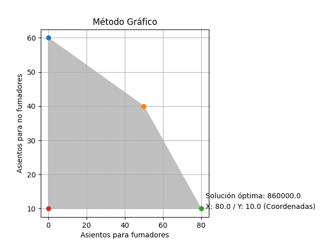 método_gráfico5
